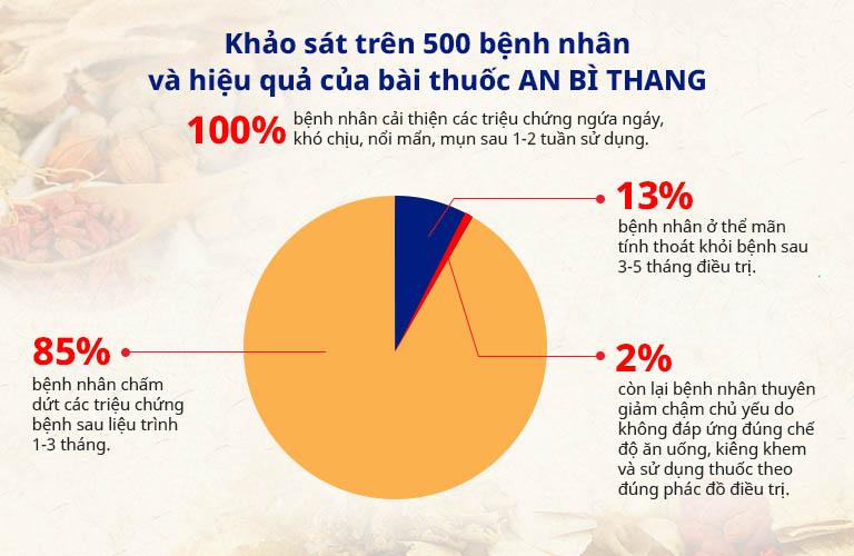 Kết quả khảo sát về hiệu quả của bài thuốc An Bì Thang trên 500 bệnh nhân